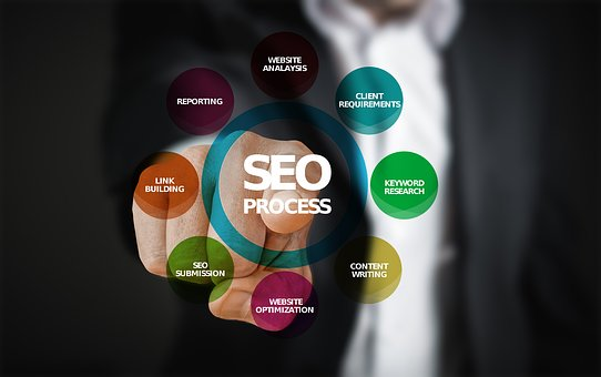 SEO Companies in North York